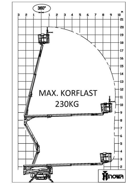 Werkdiagram 20m hybride spinhoogwerker