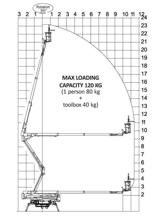 Werkdiagram 23m hybride spinhoogwerker