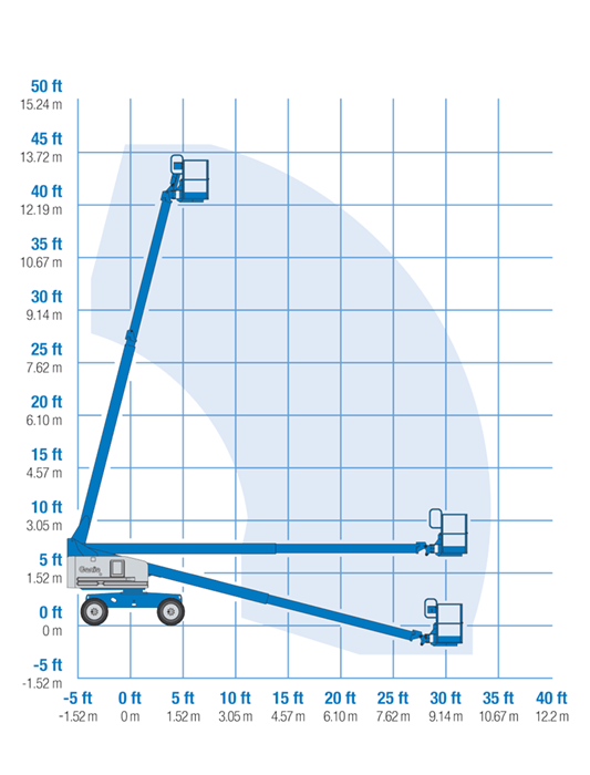 Werkdiagram 14m diesel rupshoogwerker